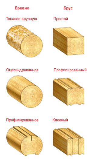 Виды бревна и бруса - (сравнение разновидностей бревен и бруса по внешнему виду)